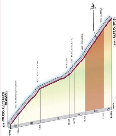 Altimetria Alpe di Siusi